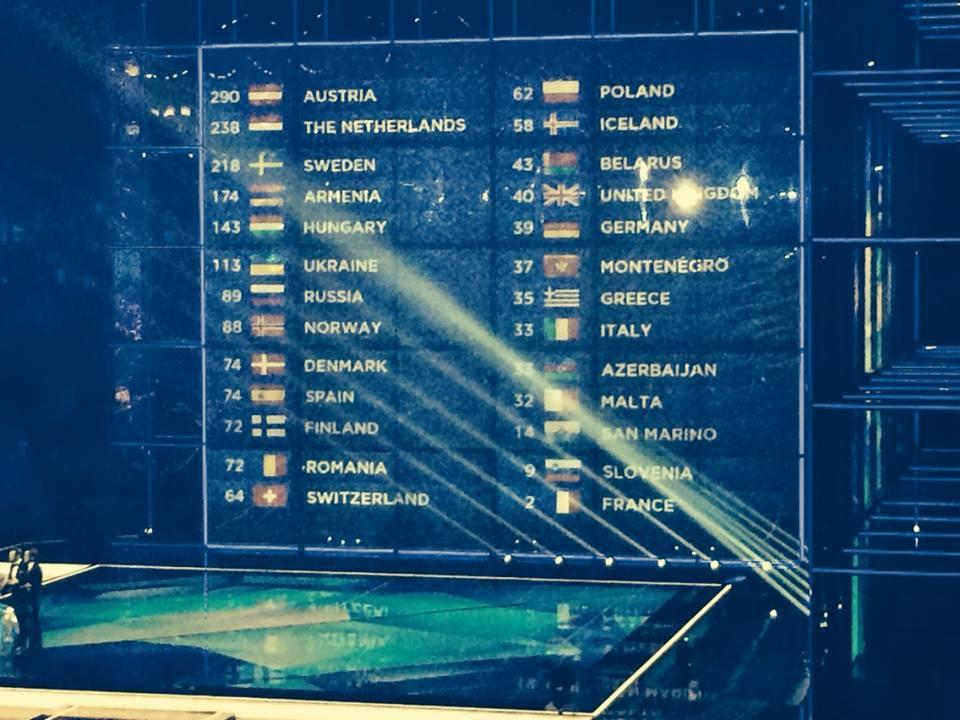 A Closer Look At The Scoreboard