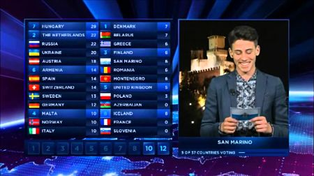 JESC 2013 singer Michele Perniola reading out the points from the San Marino jury in the Eurovision Grand Final of 2014.
