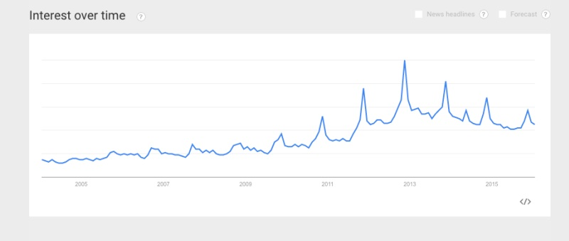 Google Trends chart for Moustaches