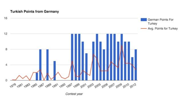 Turkey / Germany diaspora points