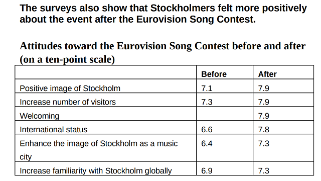 Stockholm City managed to raise the city's reputation with local residents through hosting the 2016 Eurovision Song Contest