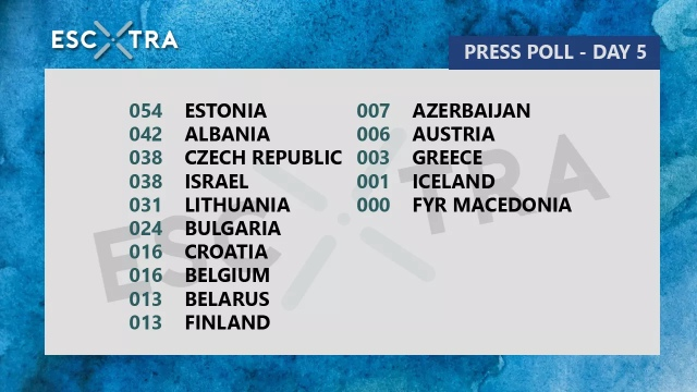 EscXtra's daily poll of the press room (EscXtra)