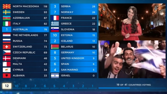 The Belarussian 'Jury' vote as broadcast on May 18 2019 (YouTube/Eurovision.tv)