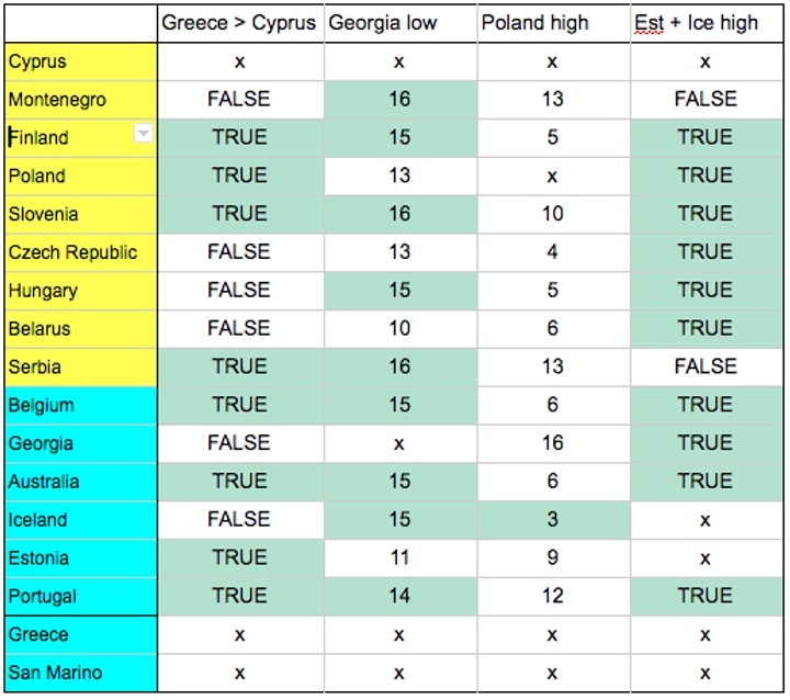 San Marino's 2019 Televote - Poland and Georgia High/Low combinations (image: Ellie Chalkley)